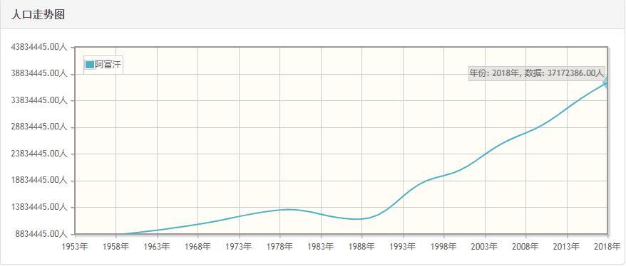 阿富汗历年人口数量-阿富汗1959至2018年每年人口数量