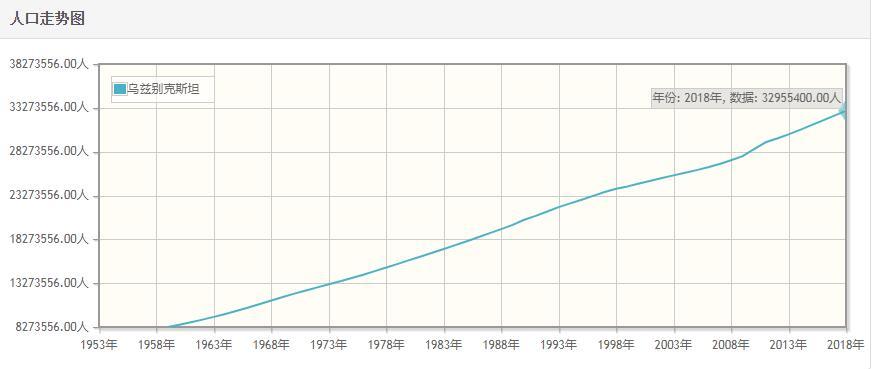 乌兹别克斯坦历年人口数量-乌兹别克斯坦1959至2018年每年人口数量