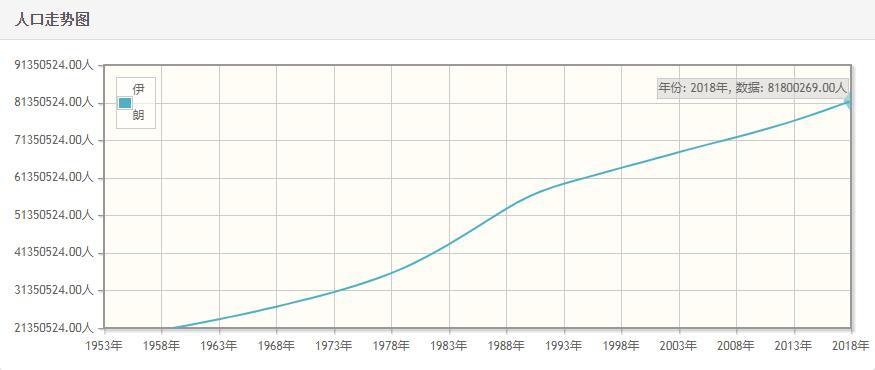 伊朗历年人口数量-伊朗1959至2018年每年人口数量