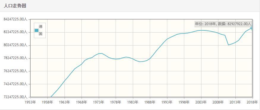 德国历年人口总量-德国1959-2018每年人口数量