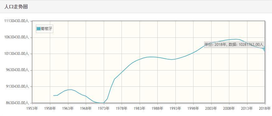 葡萄牙历年人口总量-葡萄牙1959-2018每年人口数量