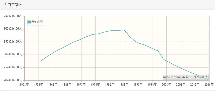 保加利亚历年人口总量-保加利亚1959-2018每年人口数量