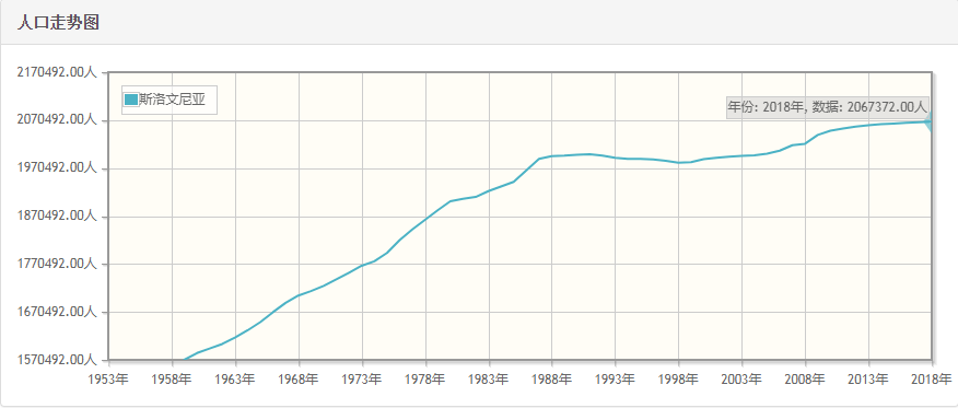 斯洛文尼亚历年人口总量-斯洛文尼亚1959-2018每年人口数量