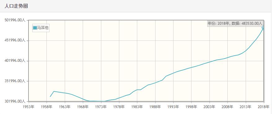 马耳他历年人口总量-马耳他1959-2018每年人口数量