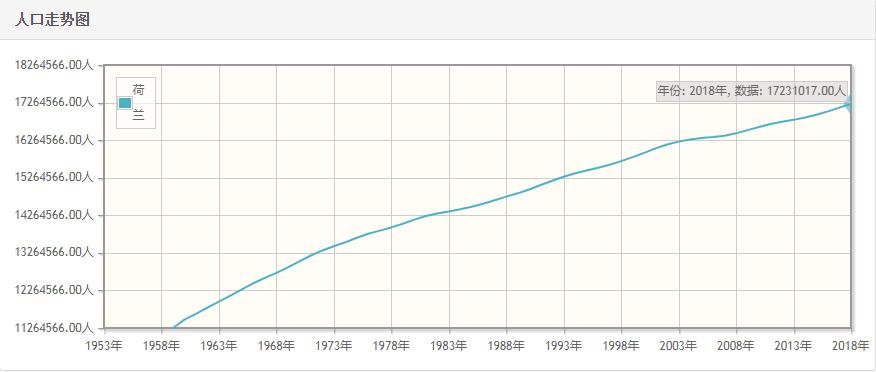 荷兰历年人口总量-荷兰1959-2018每年人口数量