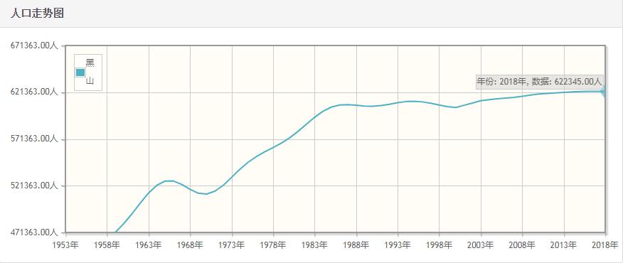 黑山历年人口总量-黑山1959-2018每年人口数量