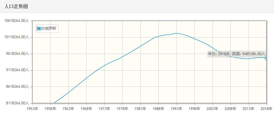 白俄罗斯历年人口总量-白俄罗斯1959-2018每年人口数量