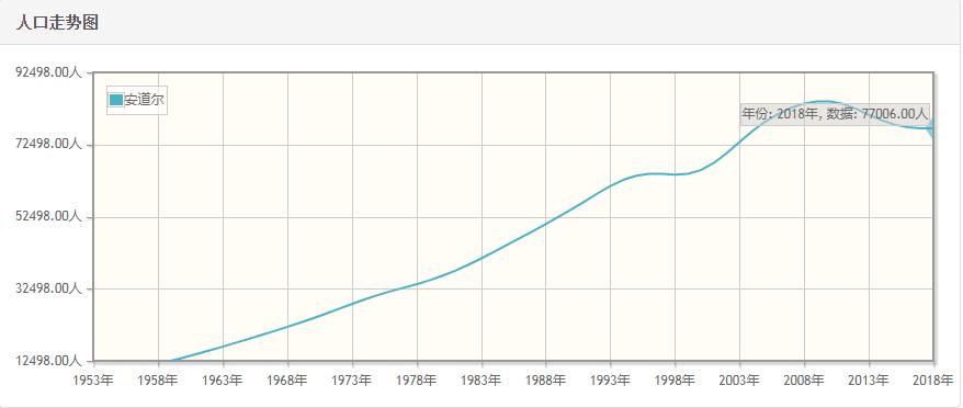 安道尔历年人口总量-安道尔1959-2018每年人口数量