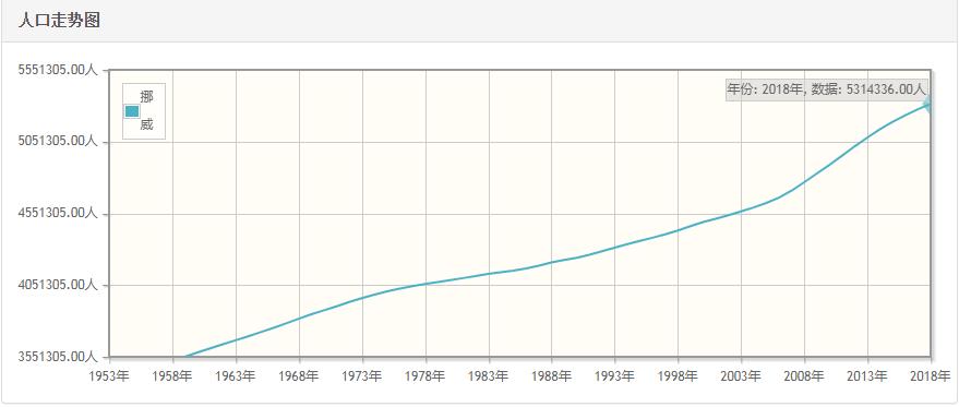 挪威历年人口总量-挪威1959-2018每年人口数量