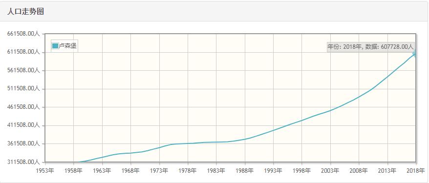 卢森堡历年人口总量-卢森堡1959-2018每年人口数量