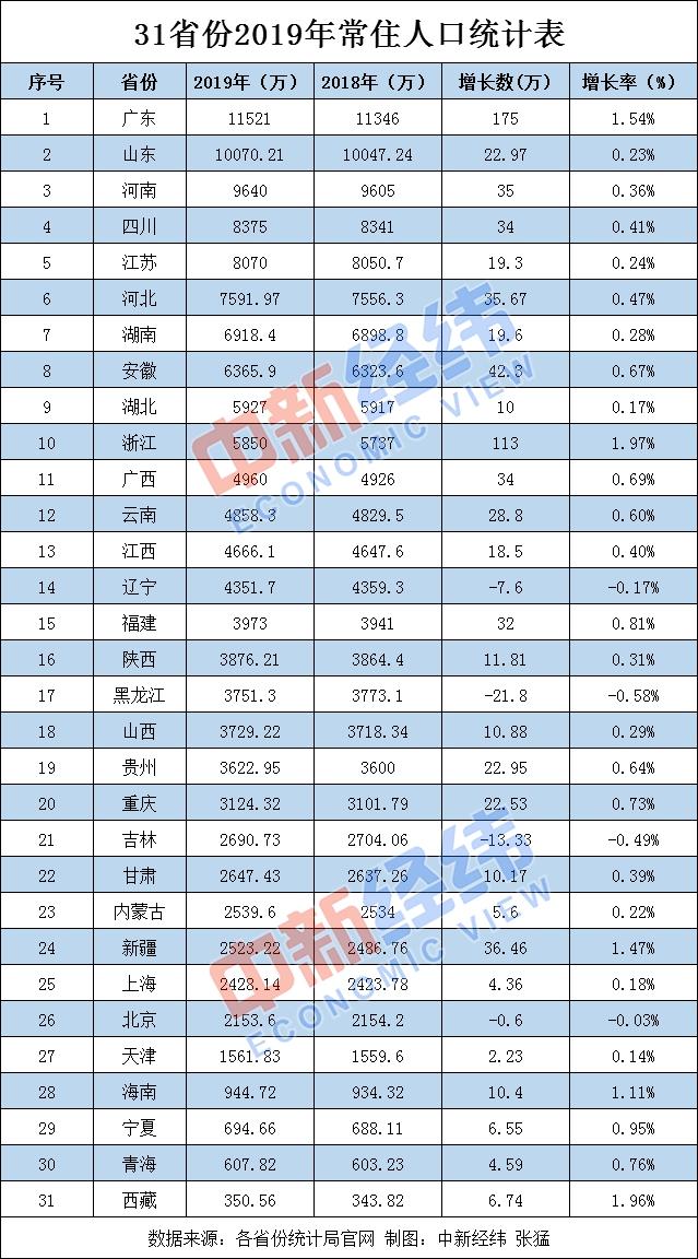 31省份常住人口数据 粤浙年增百万 四地负增长