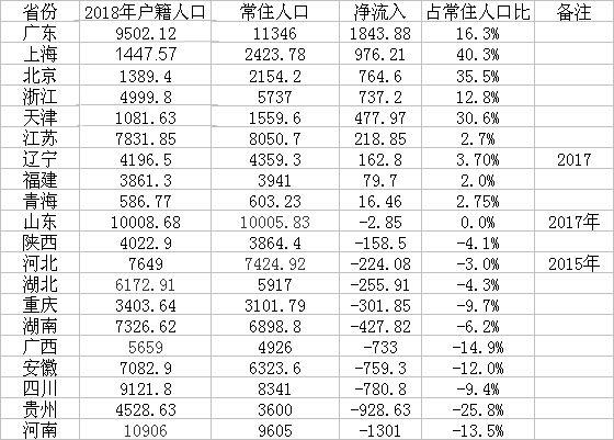 河南贵州四川人口流失居前三