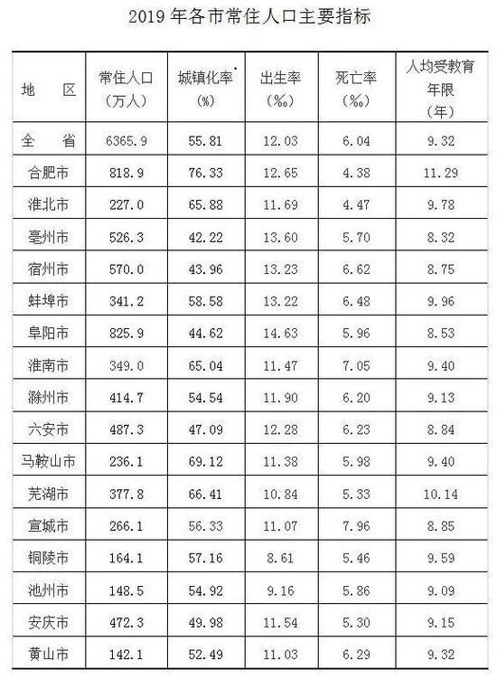 2019年末 安徽省常住人口6365.9万人 男性占50.2%