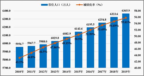 2019安徽常住人口6365.9万 自然增长人口40年来最少