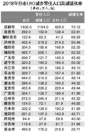 四川常住人口8341万 省外流入人员逐年增多
