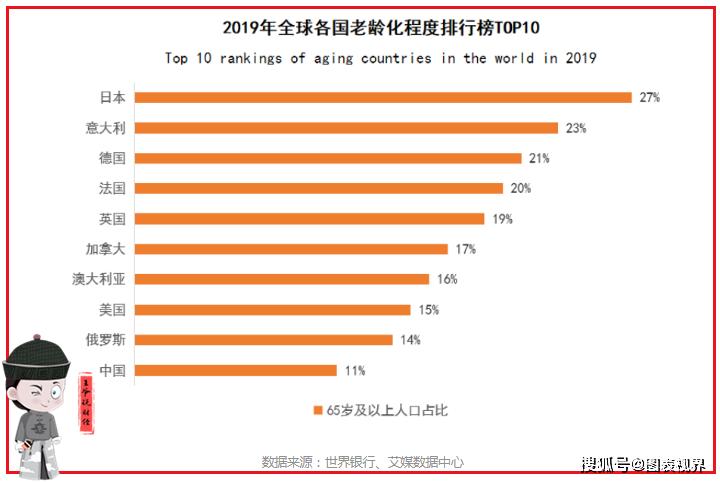 老龄化!2020年,韩国65岁人数占总人口的16%,日本29%,中国呢?