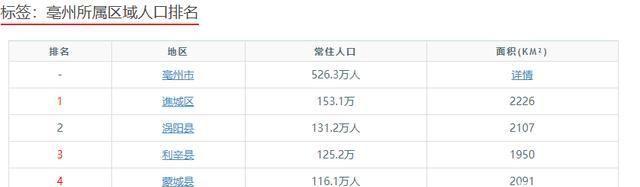 安徽亳州的几个县,个个都是百万人口大县,但人口流失严重