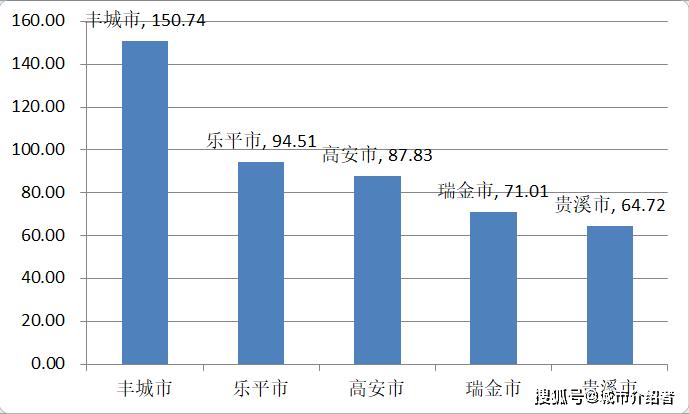 江西省人口最多的五个县级市,宜春市就有两个