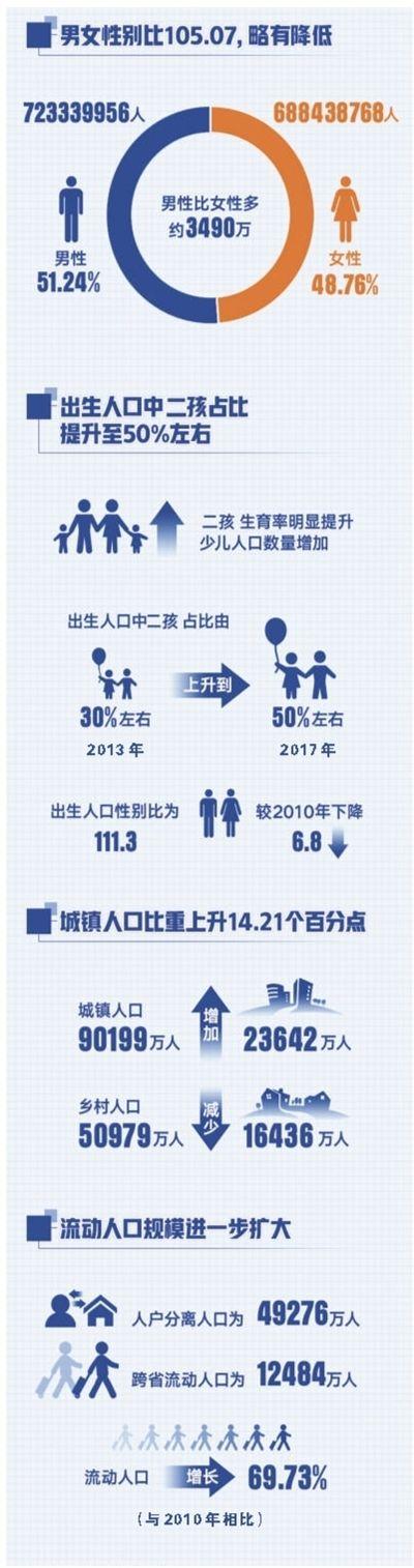 我国仍是世界第一人口大国,约占全球总人口18%— 人口家底有了新变化