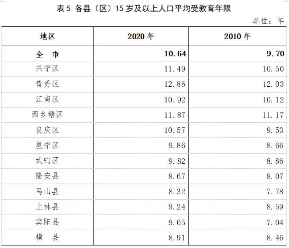 南宁常住人口8741584人 男性比女性多283704人