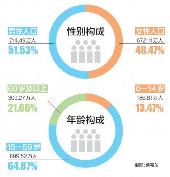 天津市常住人口为1386.60万人