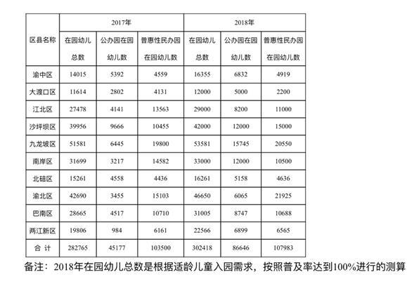 2018年重庆主城人口_主城工作:2018重庆渝北茨竹中心卫生院招聘8人,试岗有工资