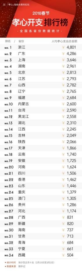 2018全国省份人口排行_2018年全国31省市高考人数排行榜:河南省逼近100万广东第(2)