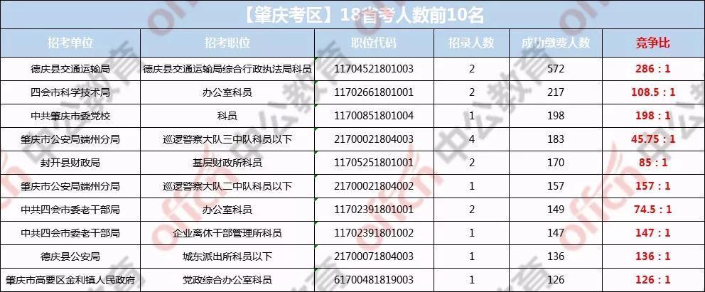 2018年广东省人口数_2018年广东省高考报考总人数75.8万人比去年略有增加