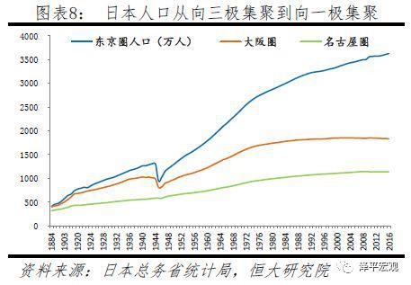 2018年新增城镇人口_任泽平:中国未来2亿新增城镇人口去向何方