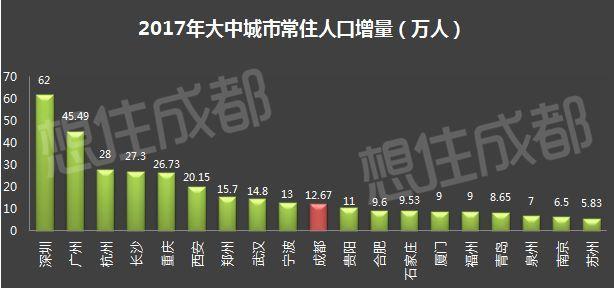 2018长沙户籍人口_北京常住人口1323人/平方公里户籍人口减少3.7万