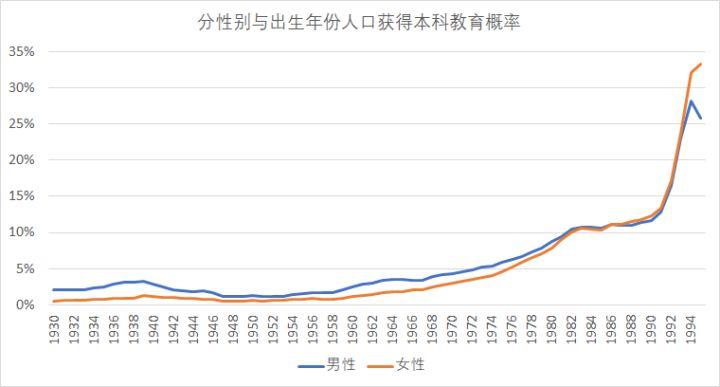90年出生人口_最无奈的发达国家30%人口超过65岁每年出生人口仅90万
