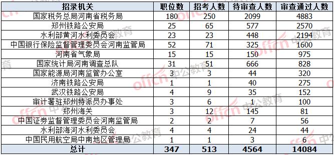 河南人口数量_2019河南洛宁县综治和警务辅助人员核减招聘职位人数公告