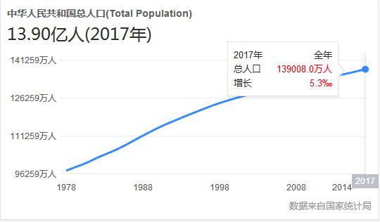 2019年总人口_2018中国人口图鉴总人数:2019中国人口统计数据