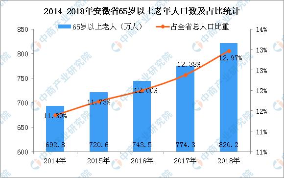 2018年安徽总人口_2018年安徽省65岁及以上人口比重增至12.97%老龄化程度进一步加