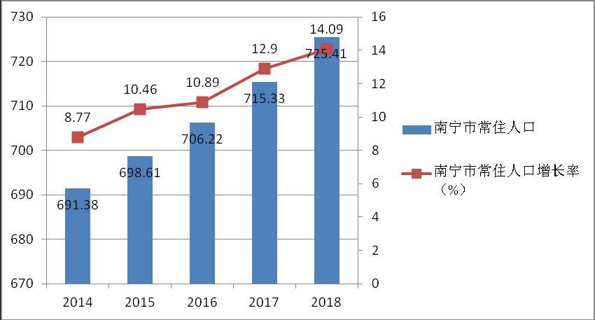 2018年底广西人口总数_国家统计局:2018年末中国人口总数接近14亿人口红利仍在