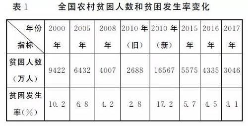 中国第几次人口普查_柬埔寨进行第三次人口普查