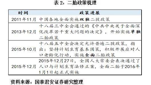 尹姓人口_2018年中国出生人口1523万二孩占五成左右