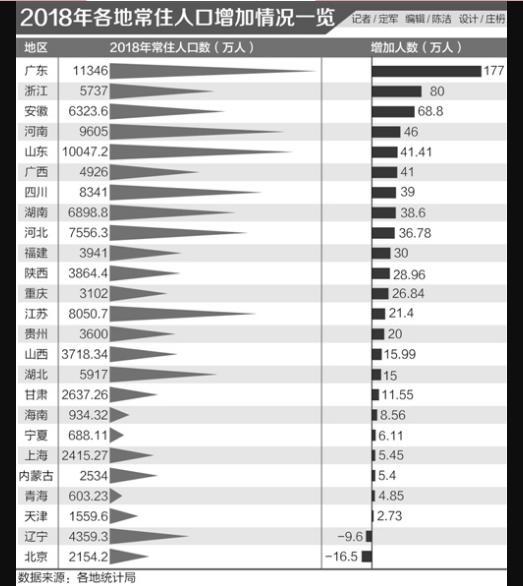 中国的人口分布_2018中国人口图鉴常住人口增长最快的地区是广东、浙江等地区