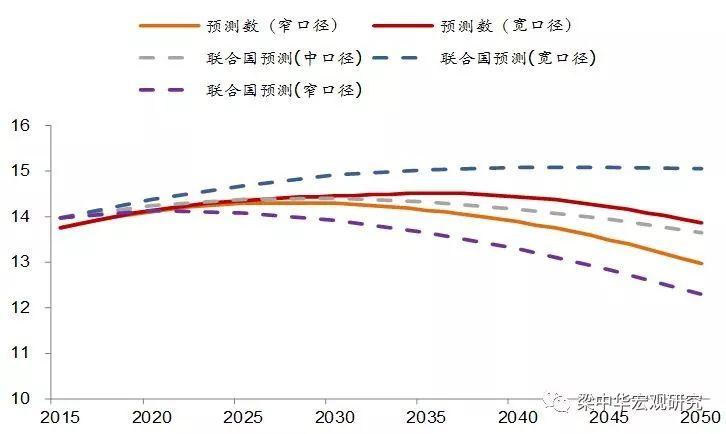 """中国人口趋势图_避险""""燎原""""、A股暴跌逾5%欧元、英镑、日元和澳元日"""