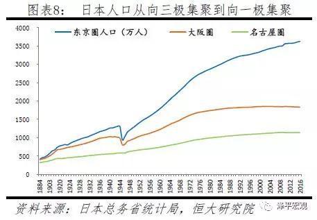 1960年人口_零售人口拐点还有九年,消费拐点还有多久?