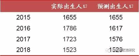 中国新生人口统计_2019中国人口统计数据:2019新出生人口数量1400万