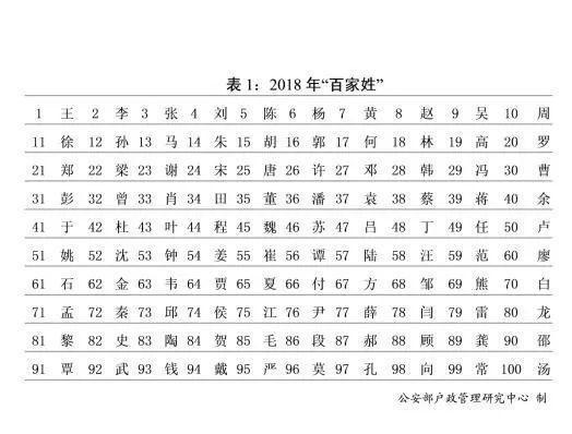 中国人口最多姓氏_中国人口第一大姓,姓可以倒过来写,五千多年从未出现过一