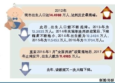 第五次人口普查数据_解读12月经济数据:通缩和就业风险上升人口危机渐近