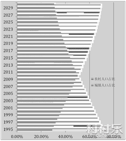 2018年全国农村人口_2018年全国农村贫困人口减少情况是怎样的?