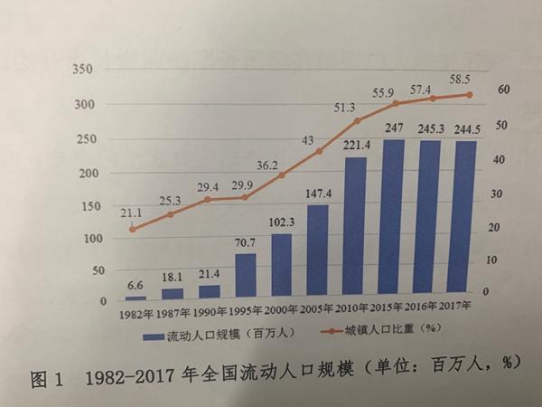 人口流动总量_中国流动人口回流人口数量红利正逐步消失