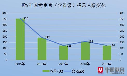 2018南京市人口数量_2019国家公务员南京职位表分析:较2018年招考人数减少34人