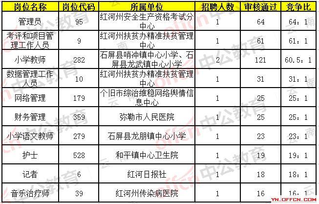 1962年红河州人口总数_2019年红河州事业单位招聘报名审核通过人数33226人,缴费