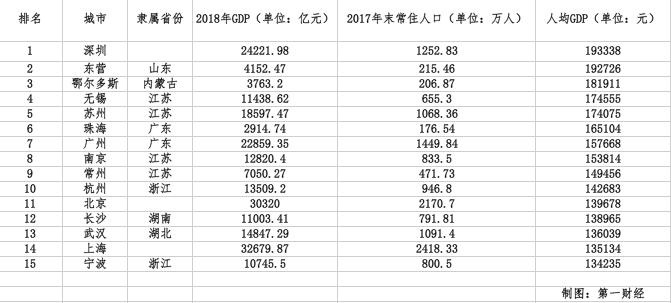 台湾上海人口gdp_中国五大都市:上海GDP最高,重庆人口最多,深圳人收入最高