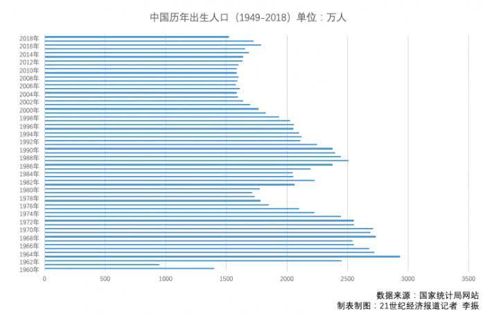 云南人口出生率_数据观市601:中国人口出生率、死亡率及总生育率
