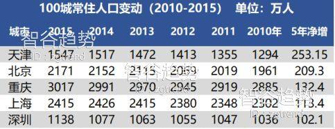 厦门人口普查数据_去年我们提醒你警惕厦门、关注西安贵阳,在追加了上千个数